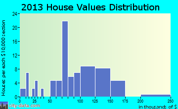 Silo home values distribution
