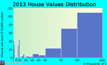 La Canada Flintridge home values distribution
