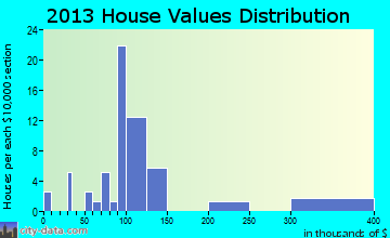 Spaulding home values distribution