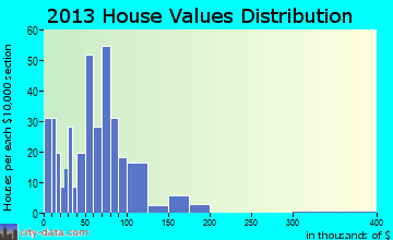 South Coffeyville home values distribution