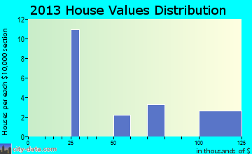 Stidham home values distribution