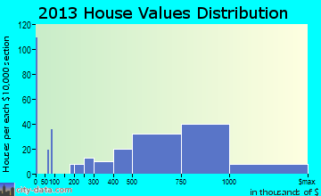 Ladera Heights home values distribution