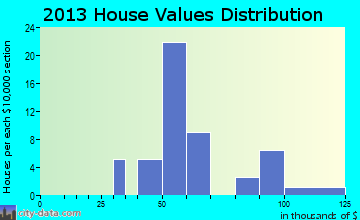 Stuart home values distribution