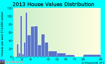 Wynnewood home values distribution