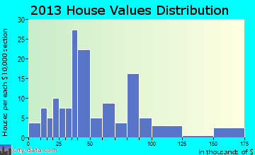 Wyandotte home values distribution