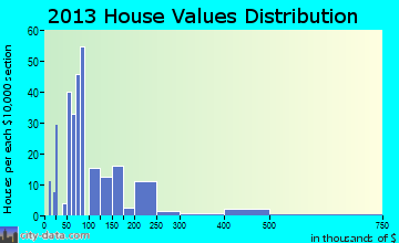 Woodall home values distribution