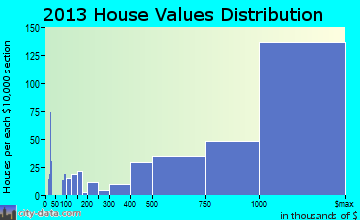 Laguna Beach home values distribution