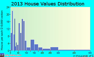West Siloam Springs home values distribution
