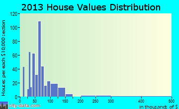 Waukomis home values distribution