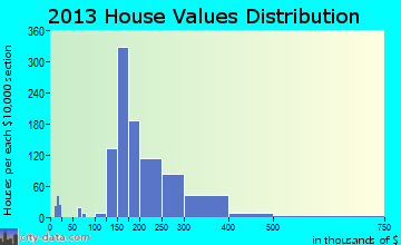 Laguna West-Lakeside home values distribution