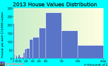 Laguna Niguel home values distribution