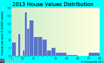 Wanette home values distribution