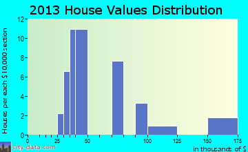 Wainwright home values distribution