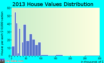 Verden home values distribution