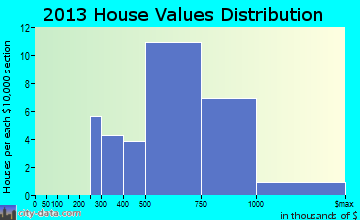 Lagunitas-Forest Knolls home values distribution
