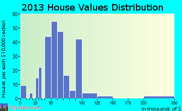 Valliant home values distribution