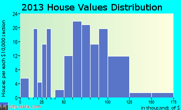 Tyrone home values distribution