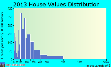Laguna Woods home values distribution