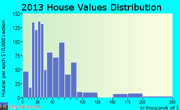 Turley home values distribution
