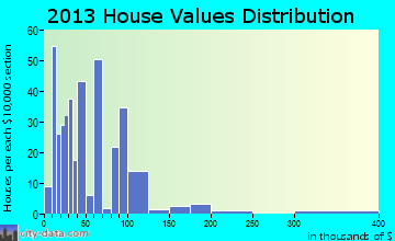 Tipton home values distribution