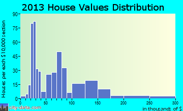 Thomas home values distribution