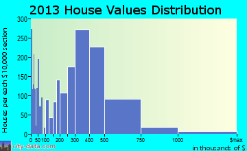 La Habra home values distribution