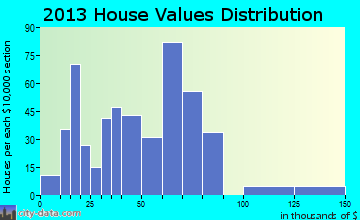 Talihina home values distribution