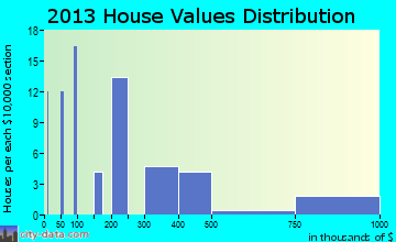 Lake Almanor Peninsula home values distribution