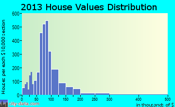 Southeast Comanche home values distribution