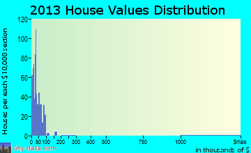 South Ellis home values distribution
