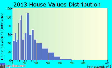 East Jackson home values distribution