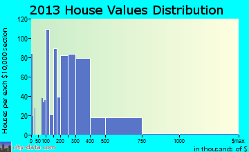 Lake Arrowhead home values distribution