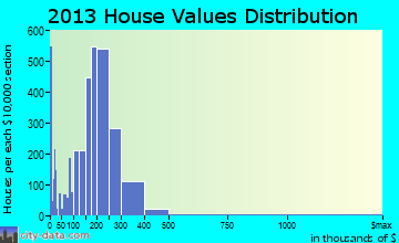 Lake Elsinore home values distribution