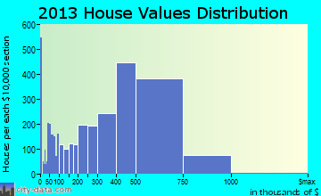 Lake Forest home values distribution