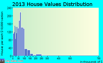 Northwest Pontotoc home values distribution