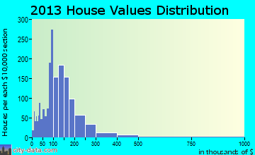 Northwest Jackson home values distribution