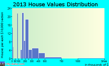 Netarts home values distribution