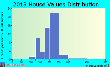 Adair Village home values distribution