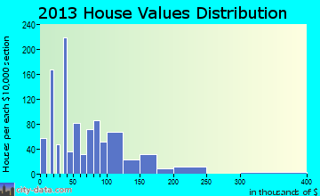 Lake Isabella home values distribution