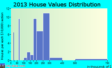 Nehalem home values distribution