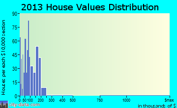 Myrtle Point home values distribution