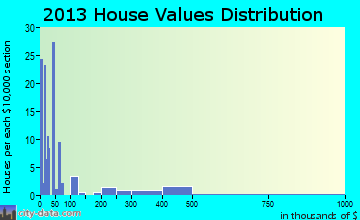 Mosier home values distribution