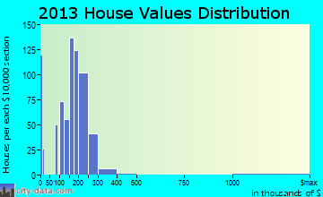 Monmouth, OR house values