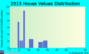 Mitchell home values distribution