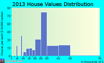 Metzger home values distribution