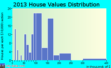 Merrill home values distribution