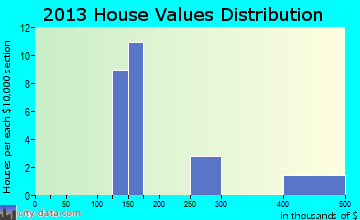 Mehama home values distribution