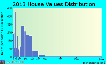 McMinnville home values distribution