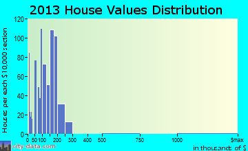Oakridge home values distribution