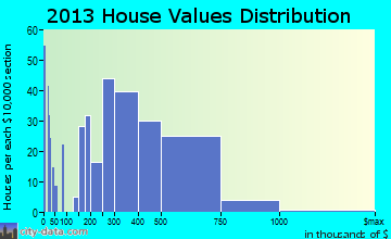Lake San Marcos home values distribution